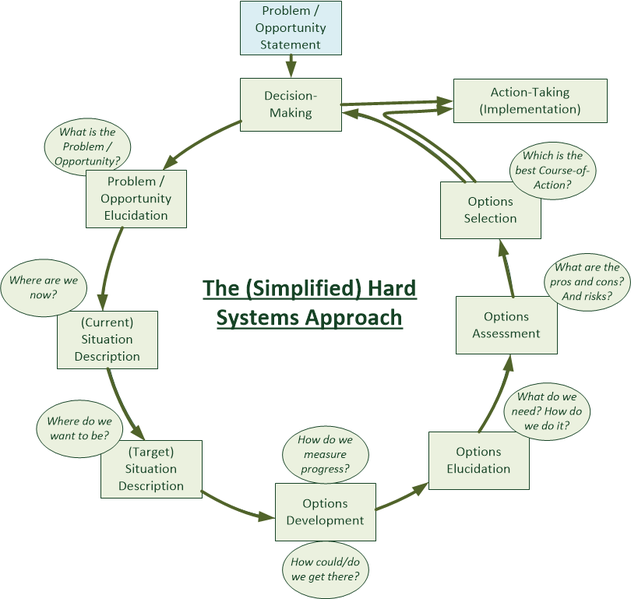 File:The Simplified Hard Systems Approach 0 1.png
